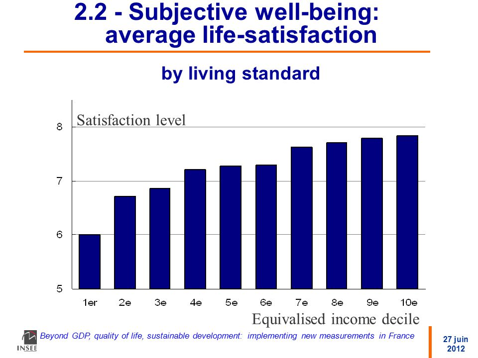 27 juin 2012 Beyond GDP, quality of life, sustainable development: implementing new measurements in France 2.2 - Subjective well-being: average life-satisfaction by living standard Satisfaction level Equivalised income decile