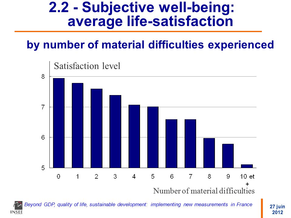 27 juin 2012 Beyond GDP, quality of life, sustainable development: implementing new measurements in France 2.2 - Subjective well-being: average life-satisfaction by number of material difficulties experienced Satisfaction level Number of material difficulties