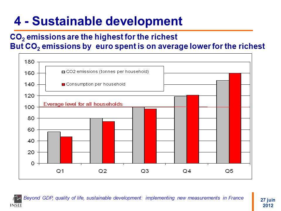 27 juin 2012 Beyond GDP, quality of life, sustainable development: implementing new measurements in France 4 - Sustainable development CO 2 emissions are the highest for the richest But CO 2 emissions by euro spent is on average lower for the richest