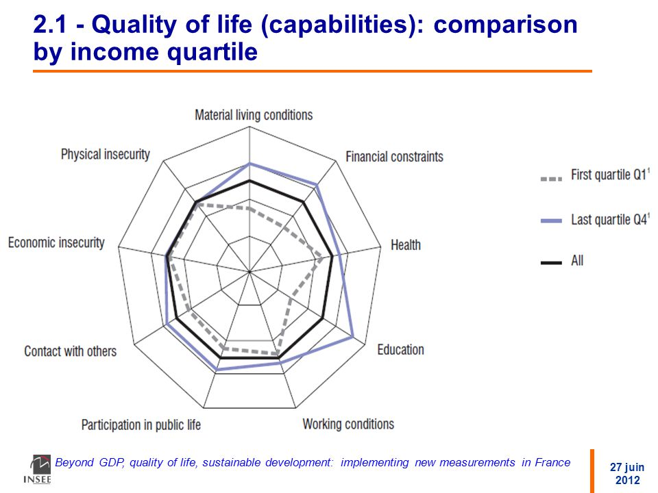 27 juin 2012 Beyond GDP, quality of life, sustainable development: implementing new measurements in France 2.1 - Quality of life (capabilities): comparison by income quartile