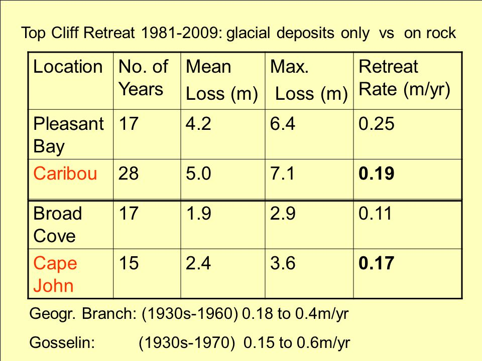 Top Cliff Retreat 1981-2009: glacial deposits only vs on rock LocationNo.