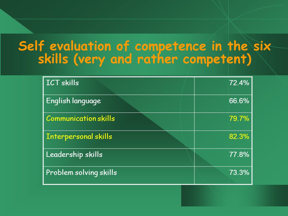 Self evaluation of competence in the six skills (very and rather competent) ICT skills 72.4% English language 66.6% Communication skills 79.7% Interpersonal skills 82.3% Leadership skills 77.8% Problem solving skills 73.3%