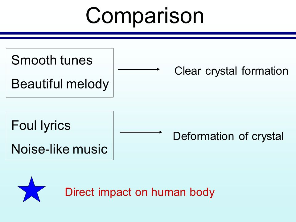 Comparison Smooth tunes Beautiful melody Clear crystal formation Foul lyrics Noise-like music Deformation of crystal Direct impact on human body