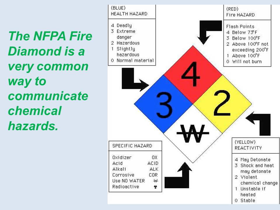 The NFPA Fire Diamond is a very common way to communicate chemical hazards.