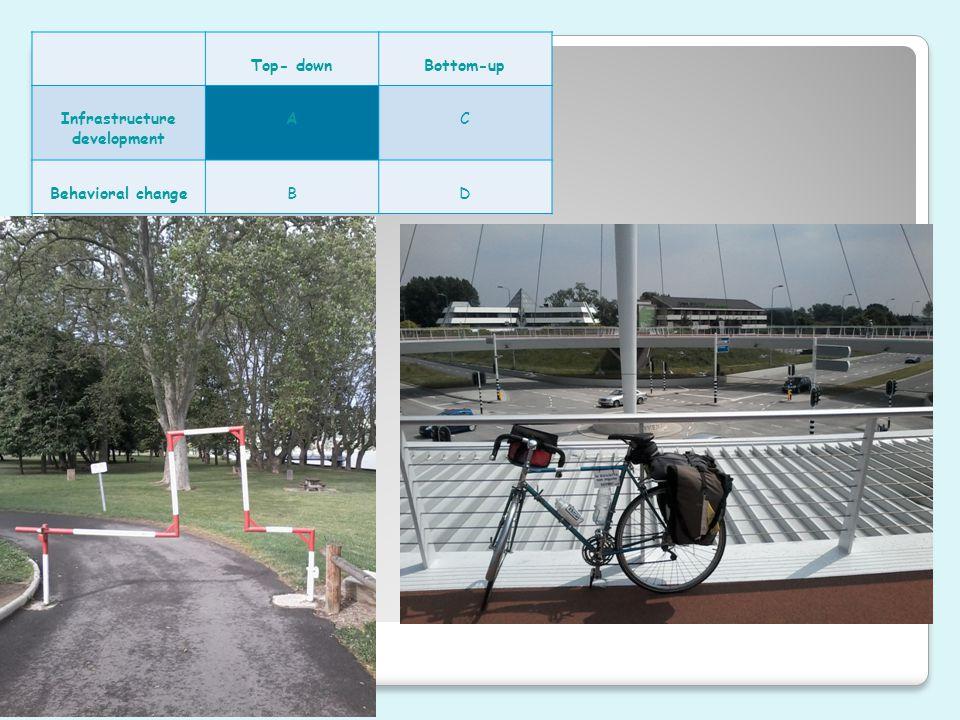Top- downBottom-up Infrastructure development AC Behavioral changeBD