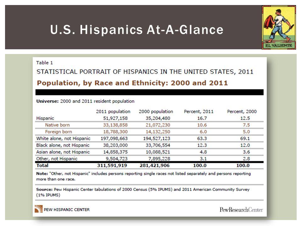 U.S. Hispanics At-A-Glance