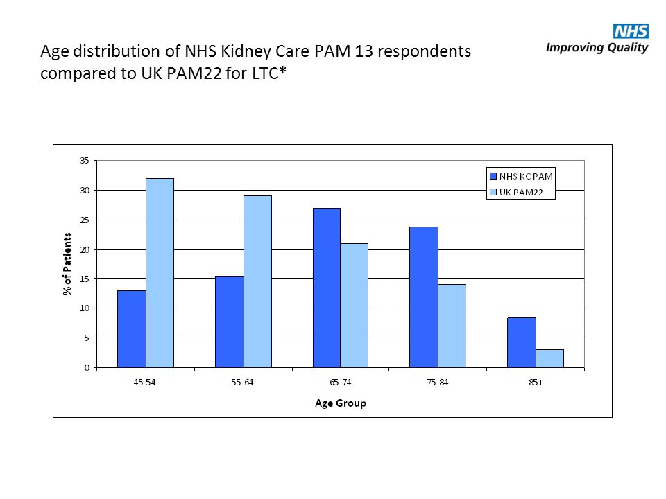 Age distribution of NHS Kidney Care PAM 13 respondents compared to UK PAM22 for LTC*