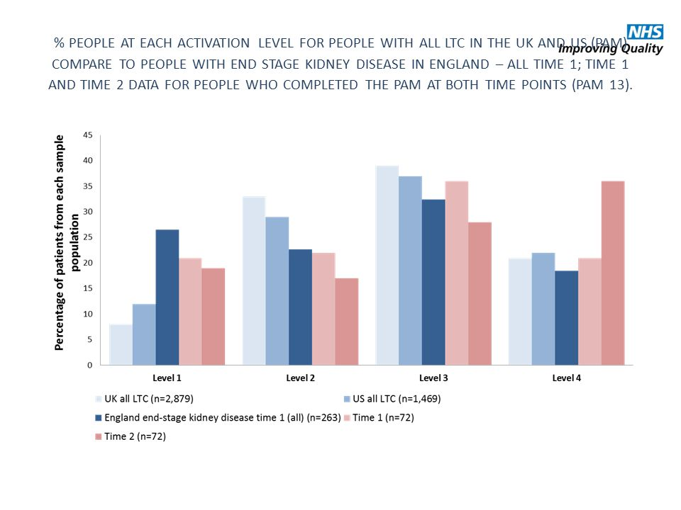 % PEOPLE AT EACH ACTIVATION LEVEL FOR PEOPLE WITH ALL LTC IN THE UK AND US (PAM) COMPARE TO PEOPLE WITH END STAGE KIDNEY DISEASE IN ENGLAND – ALL TIME 1; TIME 1 AND TIME 2 DATA FOR PEOPLE WHO COMPLETED THE PAM AT BOTH TIME POINTS (PAM 13).