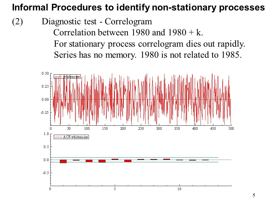 5 Informal Procedures to identify non-stationary processes (2)Diagnostic test - Correlogram Correlation between 1980 and 1980 + k. For stationary proc