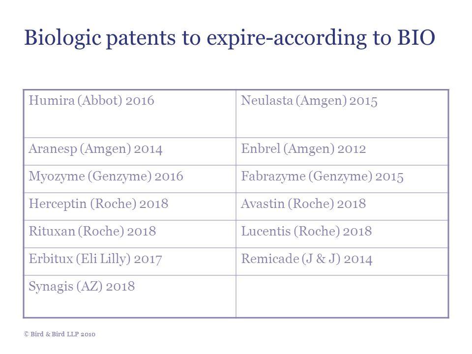 © Bird & Bird LLP 2010 Biologic patents to expire-according to BIO Humira (Abbot) 2016Neulasta (Amgen) 2015 Aranesp (Amgen) 2014Enbrel (Amgen) 2012 Myozyme (Genzyme) 2016Fabrazyme (Genzyme) 2015 Herceptin (Roche) 2018Avastin (Roche) 2018 Rituxan (Roche) 2018Lucentis (Roche) 2018 Erbitux (Eli Lilly) 2017Remicade (J & J) 2014 Synagis (AZ) 2018