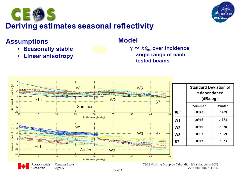 Agence spatialeCanadian Space CanadienneAgency CEOS Working Group on Calibration & Validation (WGCV) 27th Meeting, NPL, UK Page 14 Deriving estimates seasonal reflectivity Model  ~ k  inc over incidence angle range of each tested beams Assumptions Seasonally stable Linear anisotropy Gamma Linear Fit (dB) Summer Winter EL1 W1 W2 W3 S7 EL1 W1 W2 W3 S7 Standard Deviation of  dependance (dB/deg.) Summer Winter EL1.0943.1789 W1.0915.1784 W2.0919.1978 W3.0933.1929 S7.0915.1953