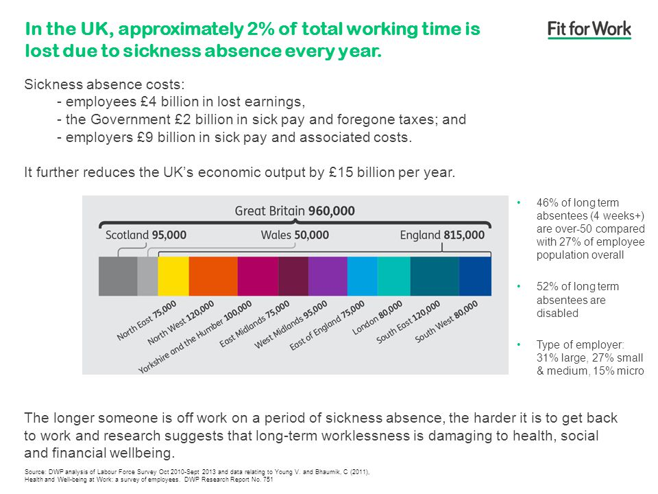 Sickness absence costs: - employees £4 billion in lost earnings, - the Government £2 billion in sick pay and foregone taxes; and - employers £9 billion in sick pay and associated costs.