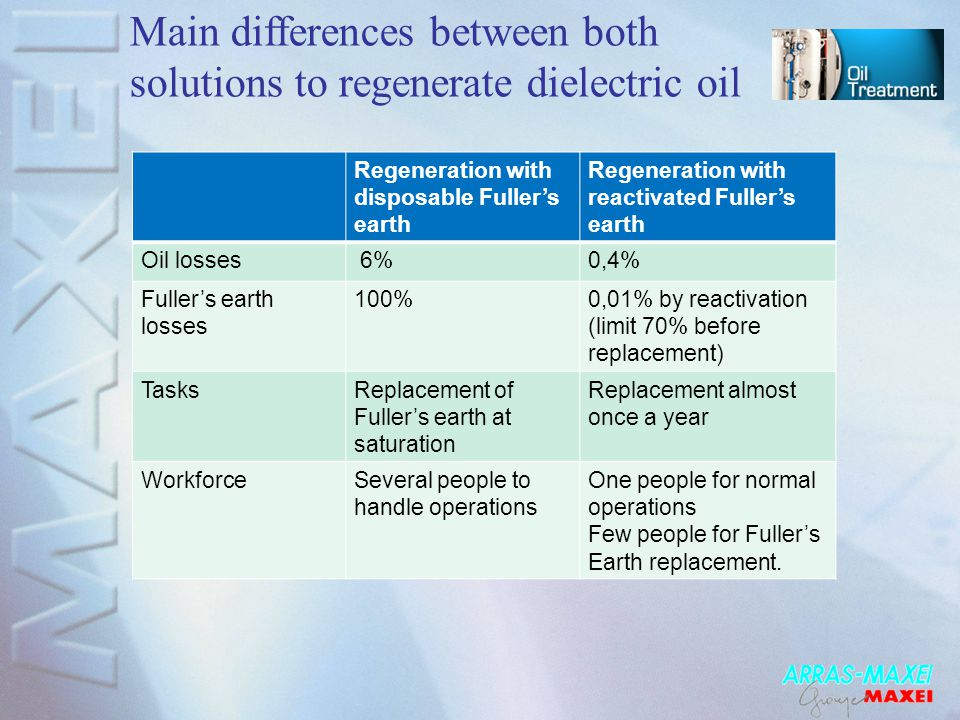 Main differences between both solutions to regenerate dielectric oil Regeneration with disposable Fuller's earth Regeneration with reactivated Fuller'