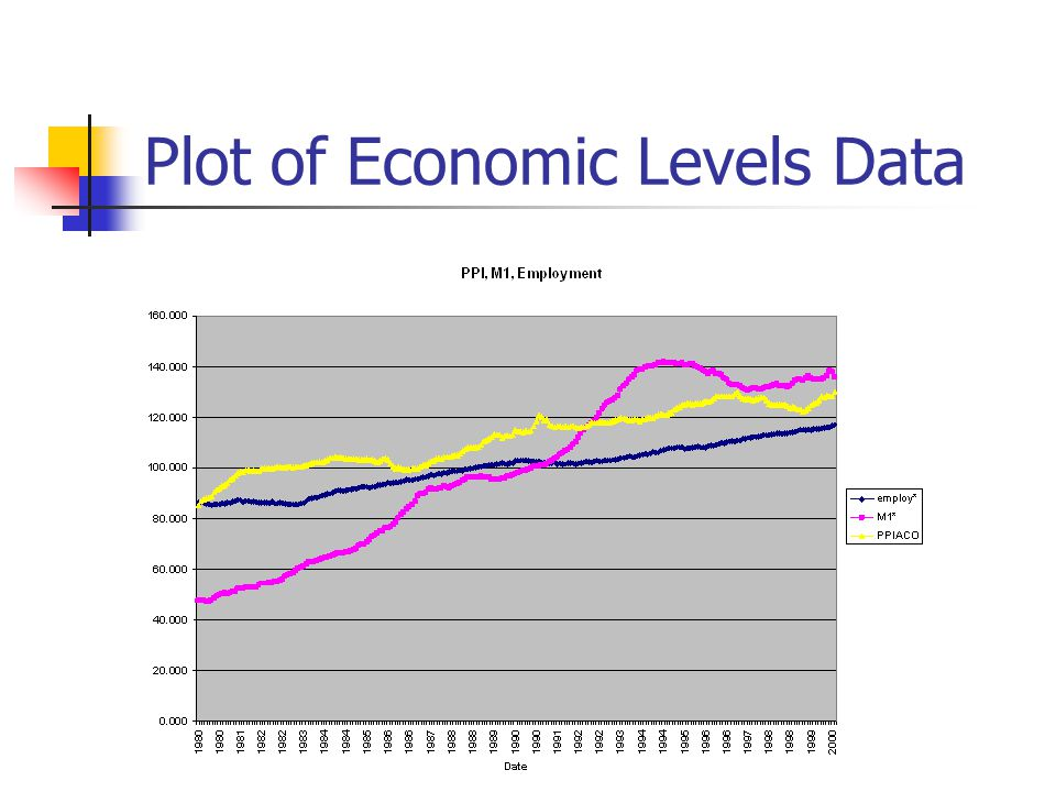 Plot of Economic Levels Data