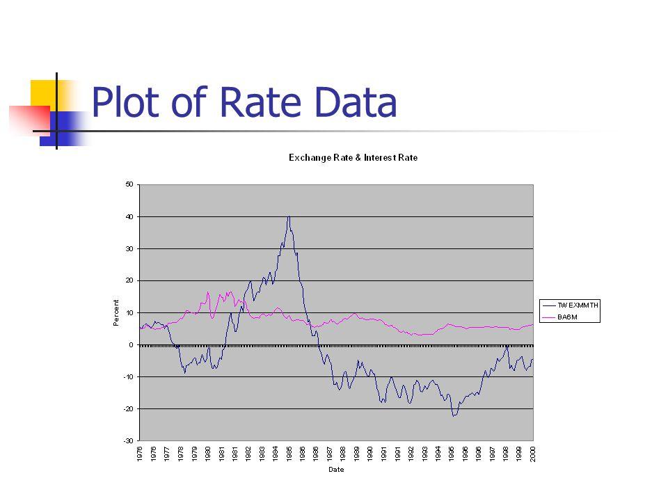Plot of Economic Levels Data