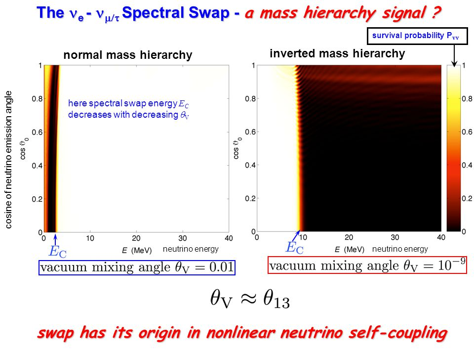 The e -  Spectral Swap - a mass hierarchy signal .
