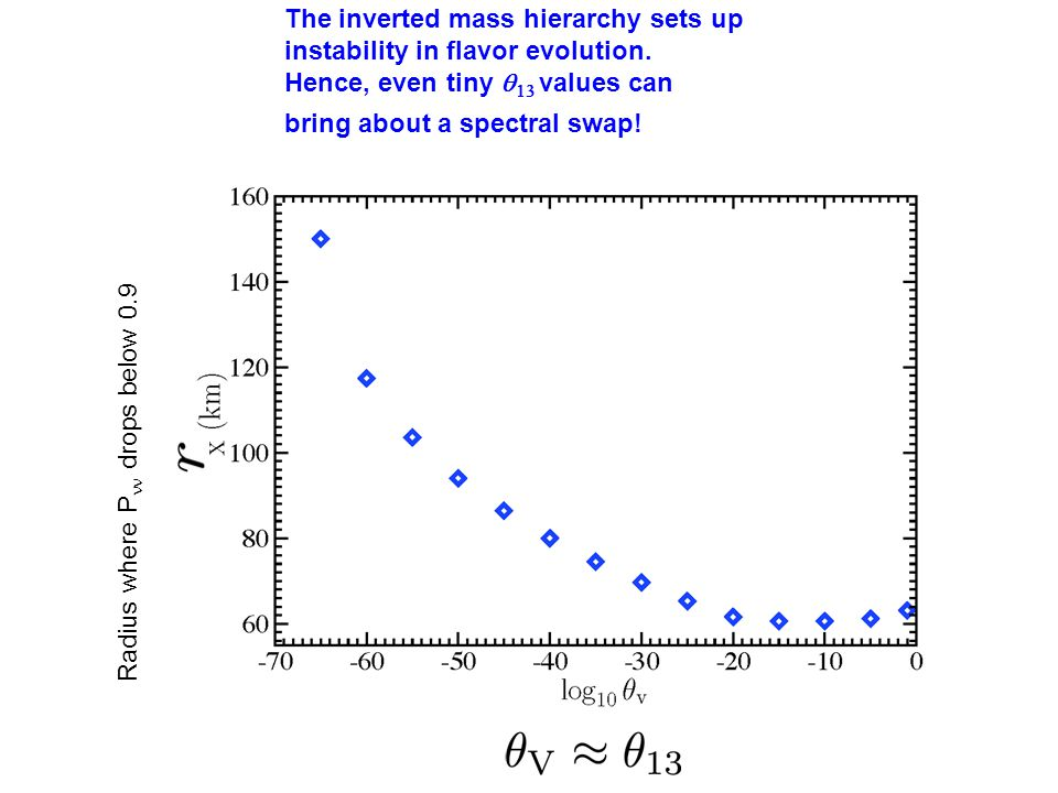 ECEC swap energy swap normal mass hierarchy