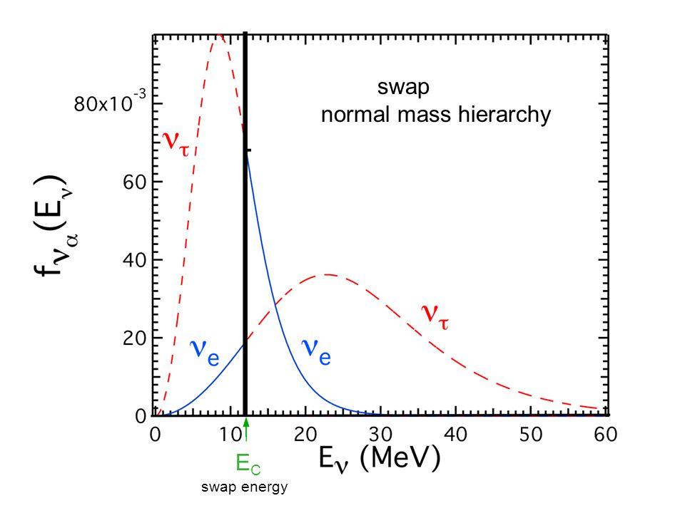 ECEC swap energy swap normal mass hierarchy