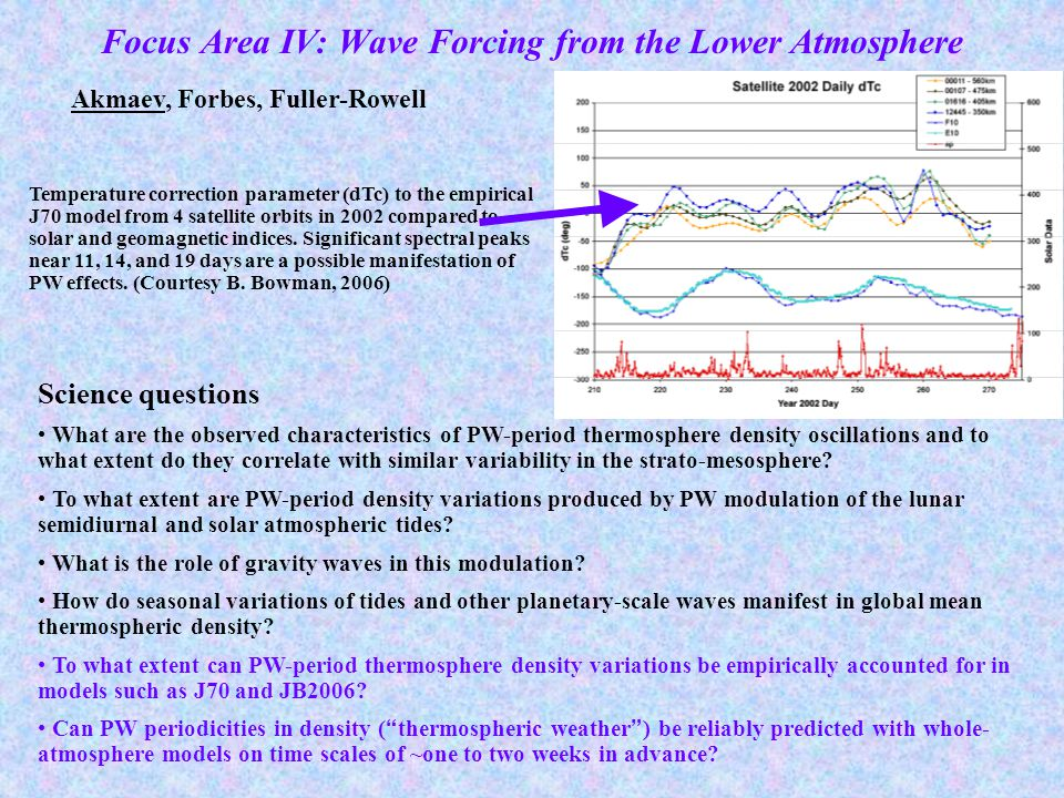 Science questions What are the observed characteristics of PW-period thermosphere density oscillations and to what extent do they correlate with similar variability in the strato-mesosphere.