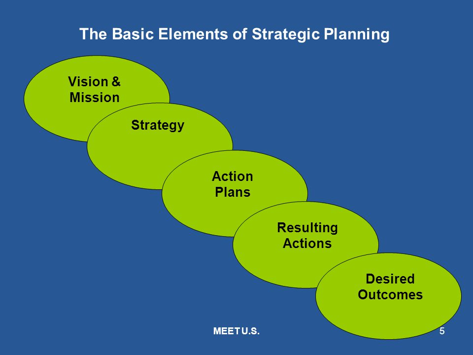 MEET U.S.6 Strategic Planning Context PLANNING PROCESS EXECUTION MONITORING & EVALUATION