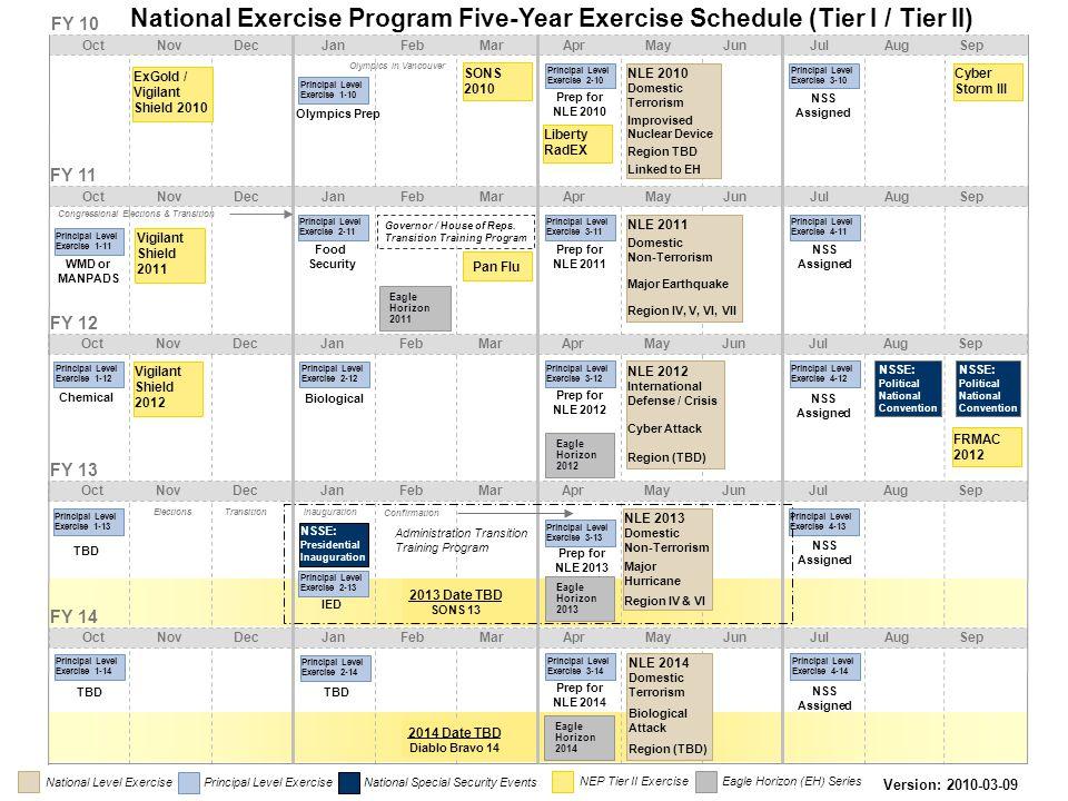 National Exercise Program Five-Year Exercise Schedule (Tier I / Tier II) ElectionsInaugurationTransitionConfirmation FY 11 Oct Nov Dec Jan Feb Mar Apr