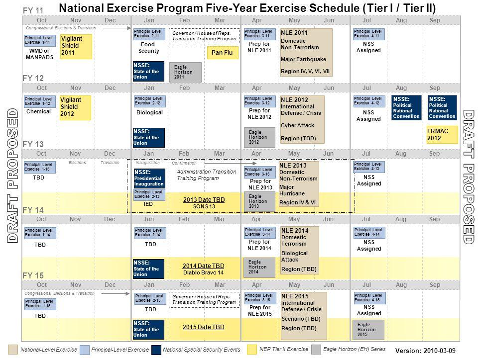 National Exercise Program Five-Year Exercise Schedule (Tier I / Tier II) ElectionsInaugurationTransitionConfirmation FY 12 Oct Nov Dec Jan Feb Mar Apr