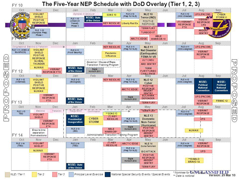UN UNCLASSIFIED The Five-Year NEP Schedule with DoD Overlay (Tier 1, 2, 3) FY 10 Oct Nov Dec Jan Feb Mar Apr May Jun Jul Aug Sep FY 11 Oct Nov Dec Jan