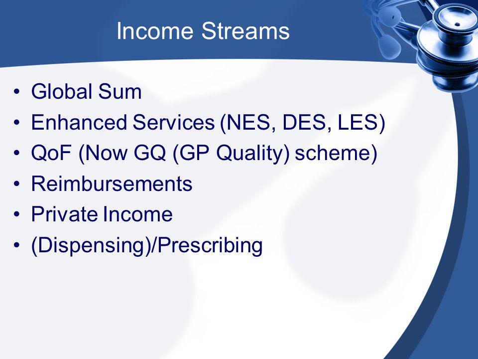 Income Streams Global Sum Enhanced Services (NES, DES, LES) QoF (Now GQ (GP Quality) scheme) Reimbursements Private Income (Dispensing)/Prescribing