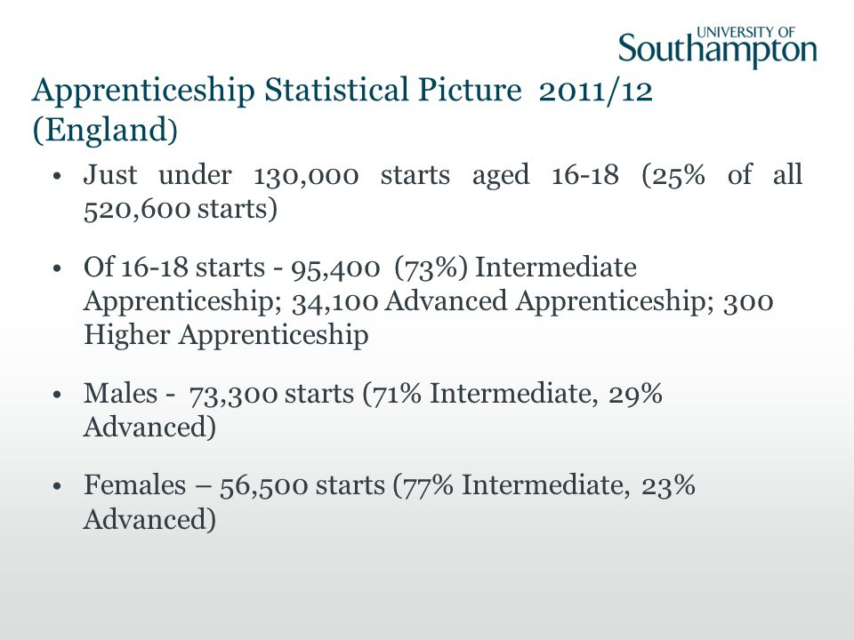Apprenticeship Statistical Picture 2011/12 (England ) Just under 130,000 starts aged 16-18 (25% of all 520,600 starts) Of 16-18 starts - 95,400 (73%) Intermediate Apprenticeship; 34,100 Advanced Apprenticeship; 300 Higher Apprenticeship Males - 73,300 starts (71% Intermediate, 29% Advanced) Females – 56,500 starts (77% Intermediate, 23% Advanced)
