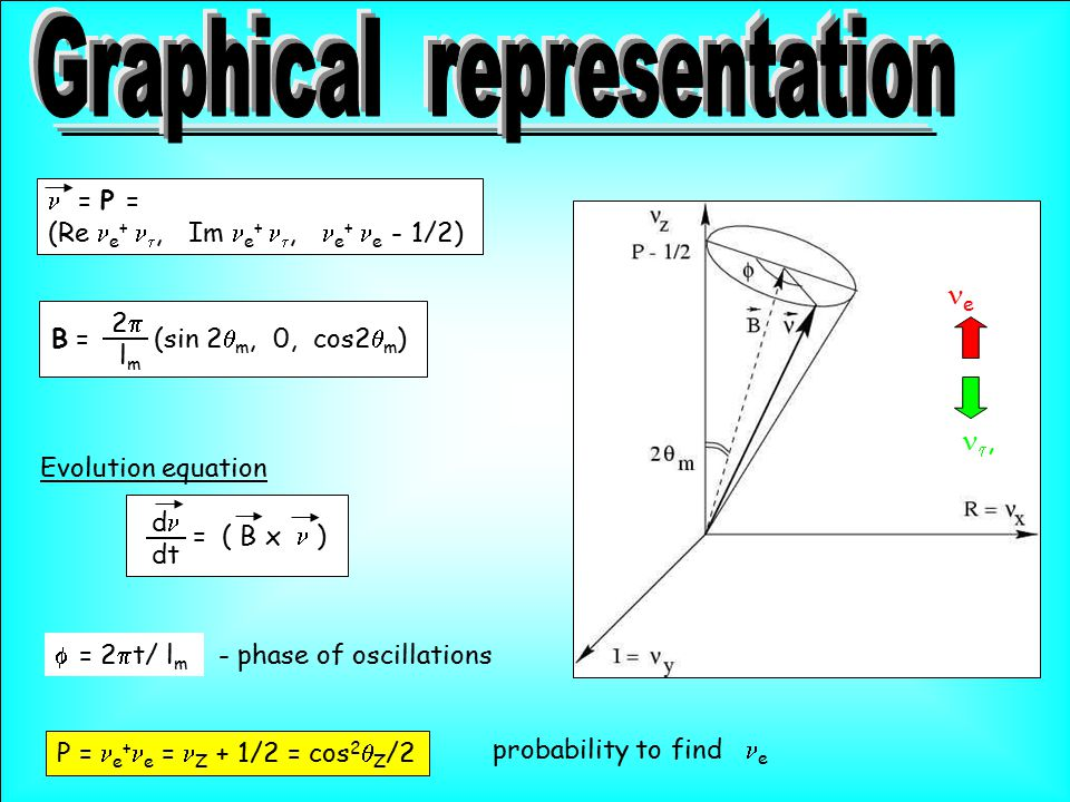 = P = (Re e + , Im e + , e + e - 1/2) B = (sin 2  m, 0, cos2  m ) 2  l m  = ( B x ) d dt Evolution equation  = 2  t/ l m - phase of oscill