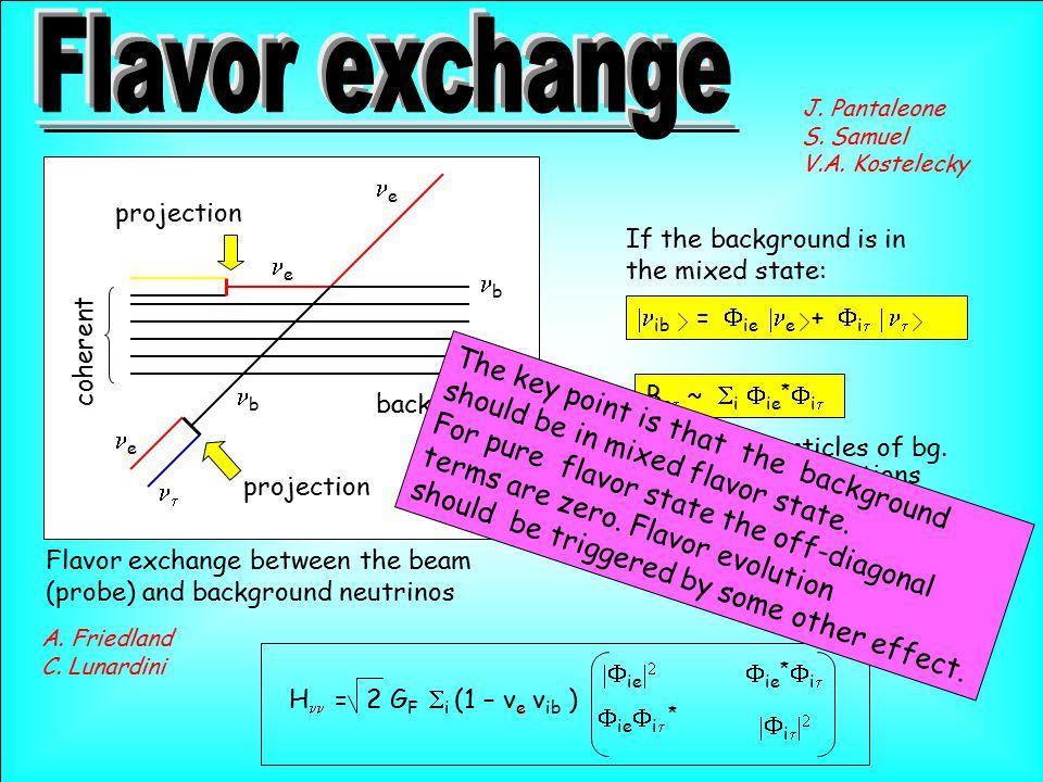 e b b Flavor exchange between the beam (probe) and background neutrinos J. Pantaleone S. Samuel V.A. Kostelecky e  e background coherent A. Friedland