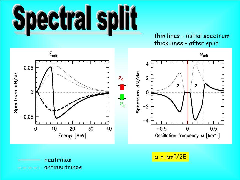  =  m 2 /2E e  thin lines – initial spectrum thick lines – after split neutrinos antineutrinos