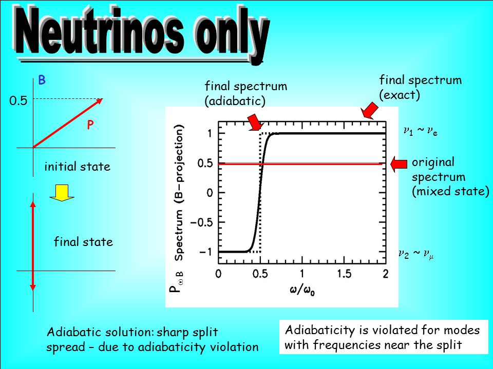 original spectrum (mixed state) final spectrum (exact) final spectrum (adiabatic) P B initial state Adiabatic solution: sharp split spread – due to adiabaticity violation Adiabaticity is violated for modes with frequencies near the split 1  ~  e 2  ~   0.5 P  B final state
