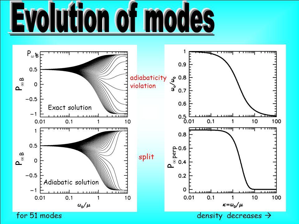 Adiabatic solution Exact solution P  B density decreases  for 51 modes adiabaticity violation split P  B P  perp