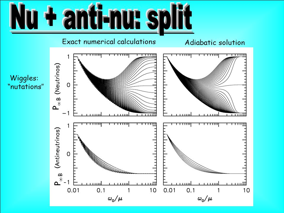 """Adiabatic solution Exact numerical calculations Wiggles: """"nutations'' P  B"""