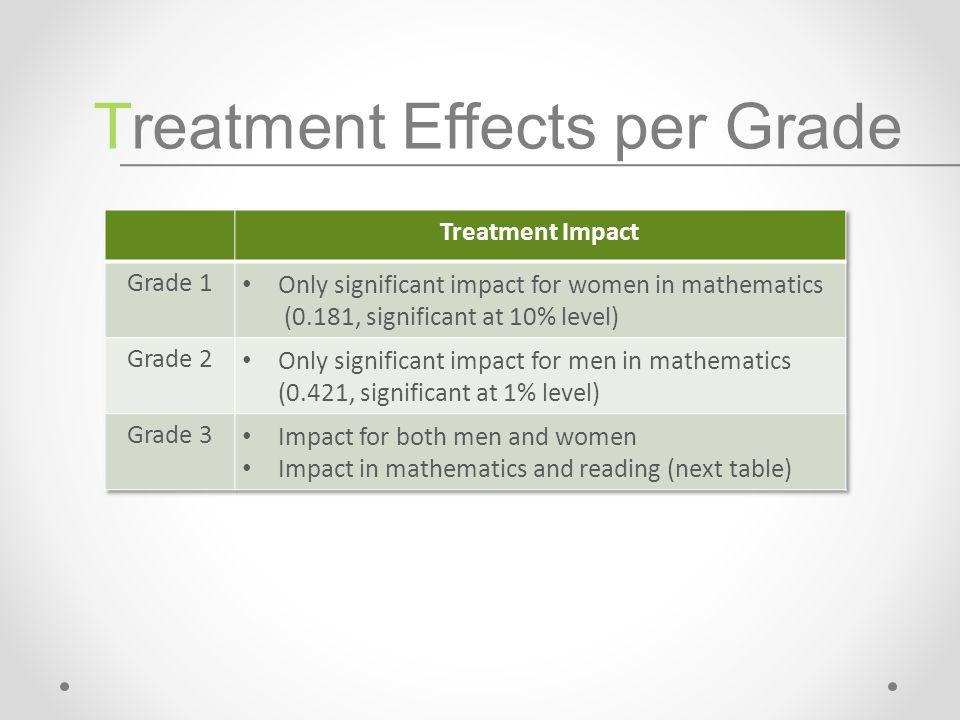 Treatment Effects per Grade