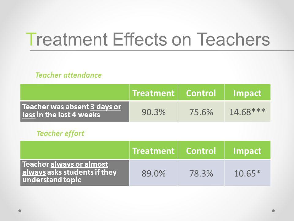 TreatmentControlImpact Teacher was absent 3 days or less in the last 4 weeks 90.3%75.6%14.68*** TreatmentControlImpact Teacher always or almost always