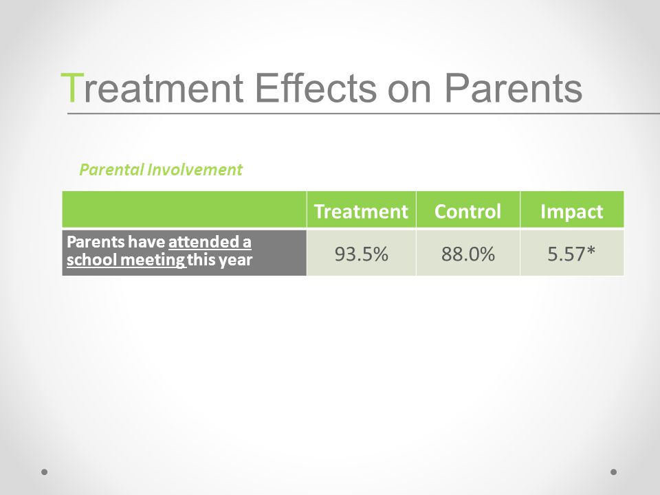 TreatmentControlImpact Parents have attended a school meeting this year 93.5%88.0%5.57* Parental Involvement Treatment Effects on Parents