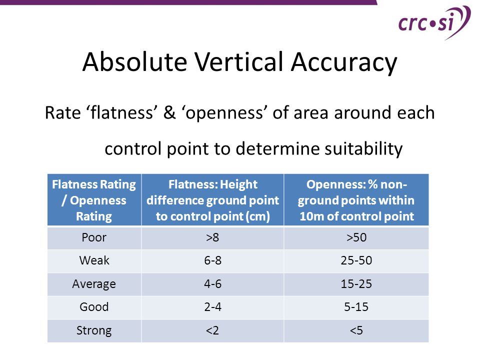 Absolute Vertical Accuracy Flatness Rating / Openness Rating Flatness: Height difference ground point to control point (cm) Openness: % non- ground points within 10m of control point Poor>8>50 Weak6-825-50 Average4-615-25 Good2-45-15 Strong<2<5 Rate 'flatness' & 'openness' of area around each control point to determine suitability