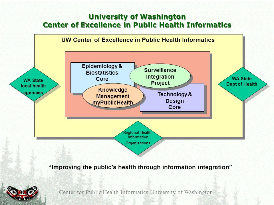 Center for Public Health Informatics University of Washington