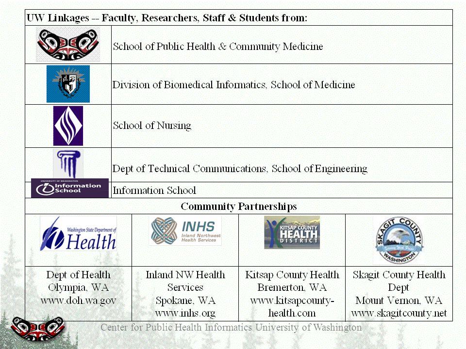 Center for Public Health Informatics University of Washington Rapid Prototyping: Iterative Refinement Process