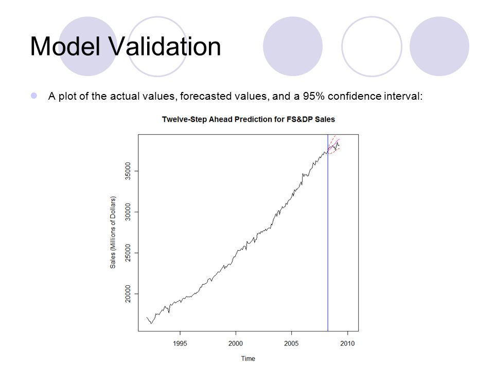Model Validation A plot of the actual values, forecasted values, and a 95% confidence interval: