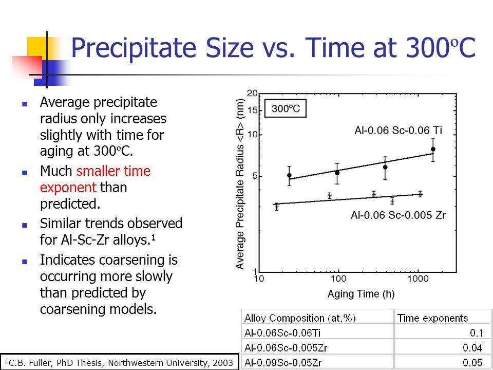 1 C.B.Fuller, PhD Thesis, Northwestern University, 2003 Precipitate Size vs.