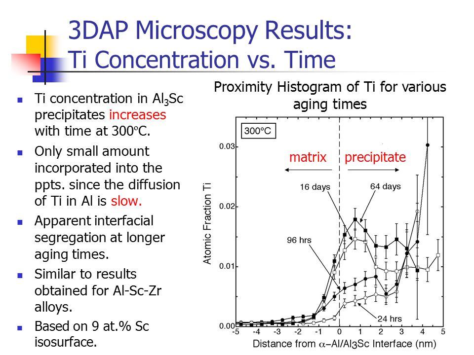 3DAP Microscopy Results: Ti Concentration vs.