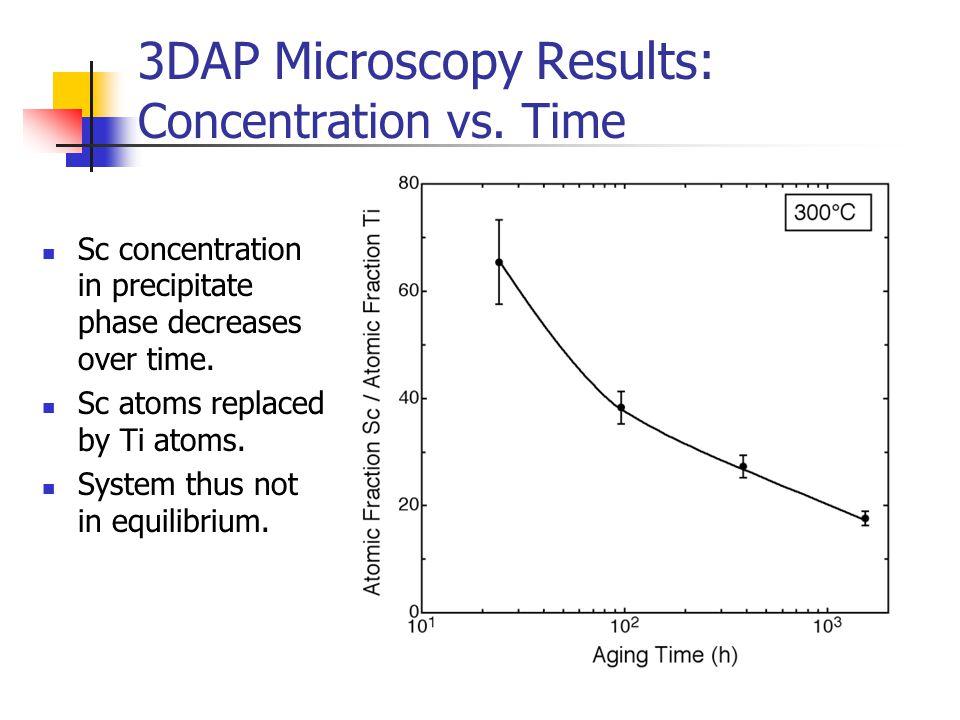 3DAP Microscopy Results: Concentration vs.