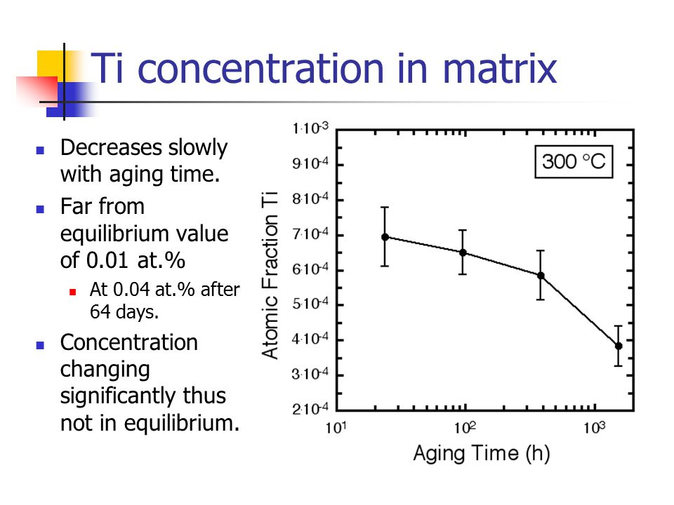 Ti concentration in matrix Decreases slowly with aging time.