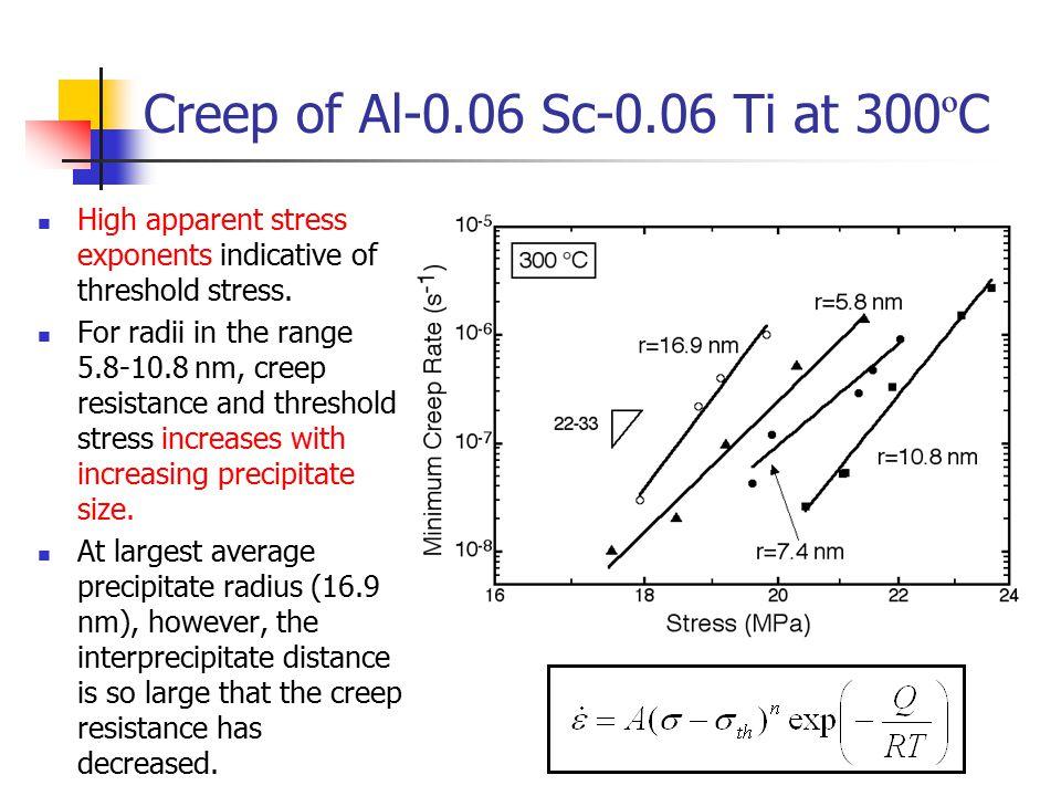 Creep of Al-0.06 Sc-0.06 Ti at 300 º C High apparent stress exponents indicative of threshold stress.