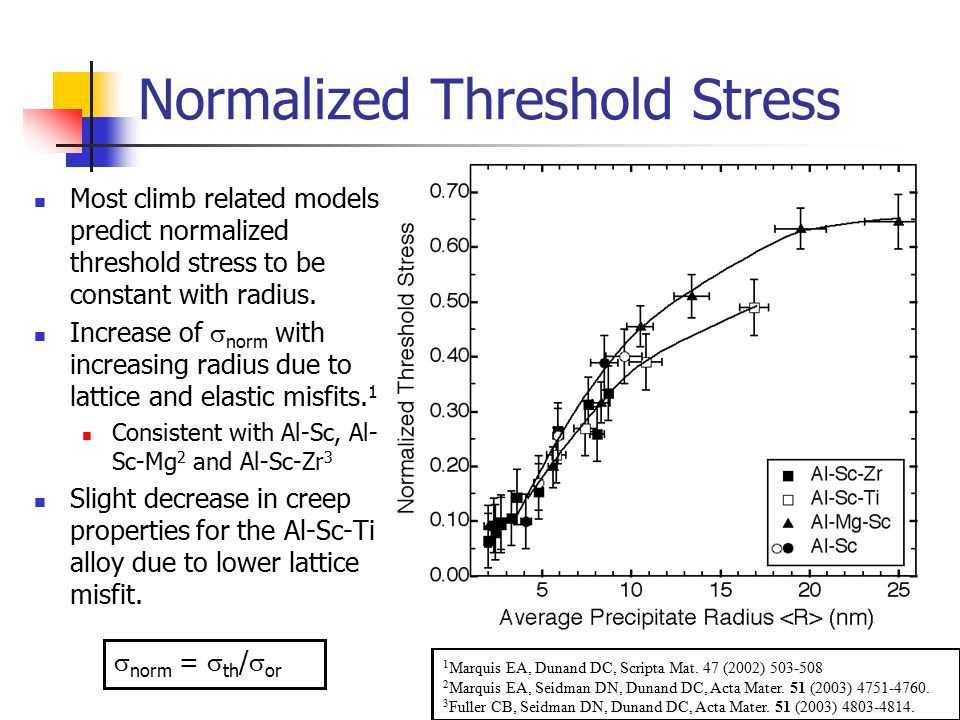 Normalized Threshold Stress Most climb related models predict normalized threshold stress to be constant with radius.