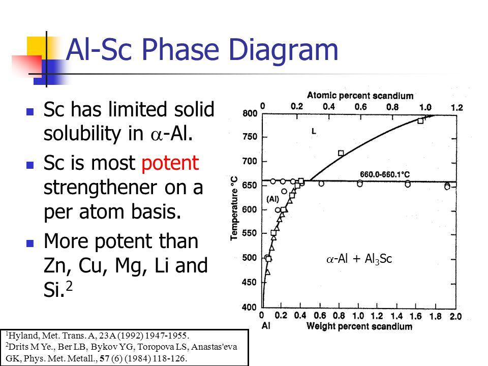 Al-Sc Phase Diagram 1 Hyland, Met.Trans. A, 23A (1992) 1947-1955.