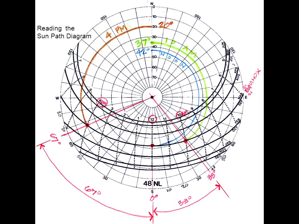 Reading the Sun Path Diagram